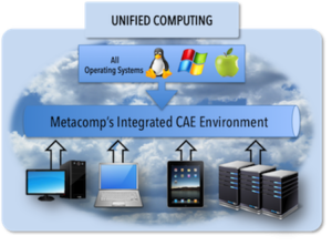 ICFD++ Unified Computing