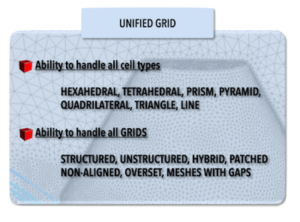 ICFD++ Unified Grid