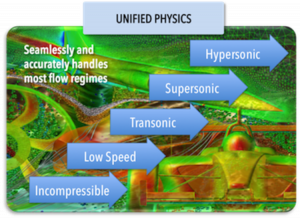 ICFD++ Unified Physics